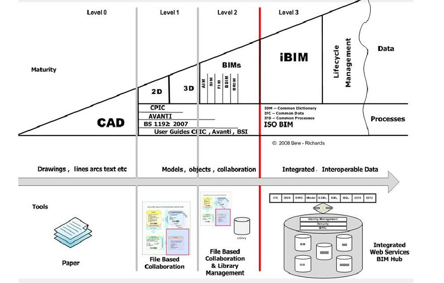 Scheme Levels of BIM